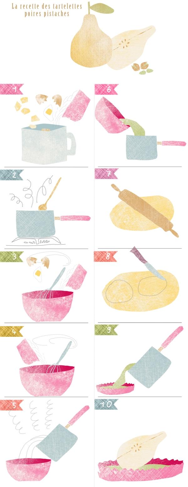 recette illustrée tartelette poire pistache